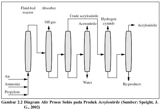 Prarancangan pabrik acrylonitrile dari propilen amoniak dan udara iklan ccuart Choice Image